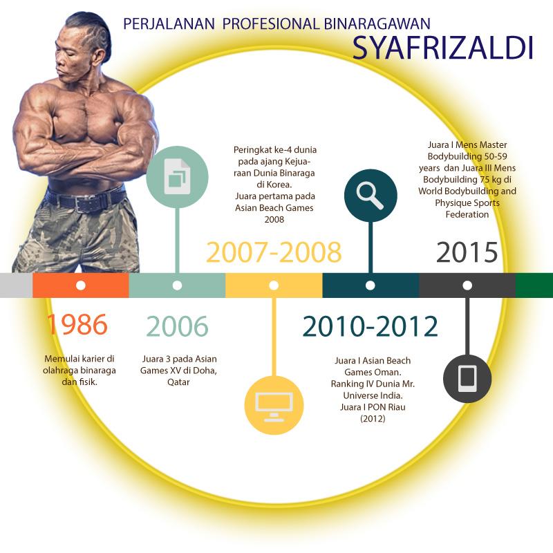 Binaraga-Infografis