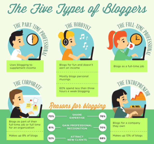 Tipe-tipe Blogger